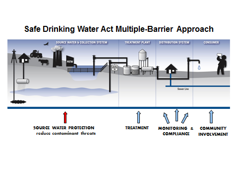 adeq: water quality division: safe drinking water