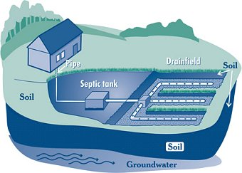 Adeq Water Quality Division Engineering Review On Site Wastewater Septic Treatment Facilities Review
